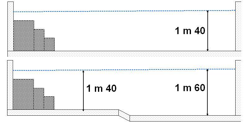 Quelle piscine choisir ? Les bonnes formes et dimensions | Jardipartage