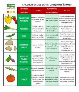 Calendrier semis permaculture